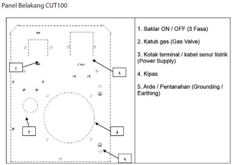 Jual-Mesin-Las-Potong-Cutting-Machine-Plasma-Cutter-Daiden-CUT-100-Keterangan-Panel-Belakang